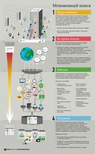 10 последних инноваций в поисковом механизме Гугл