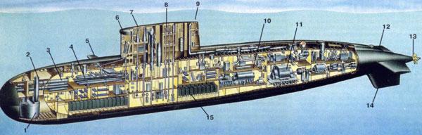 подводных лодок класса варшавянка