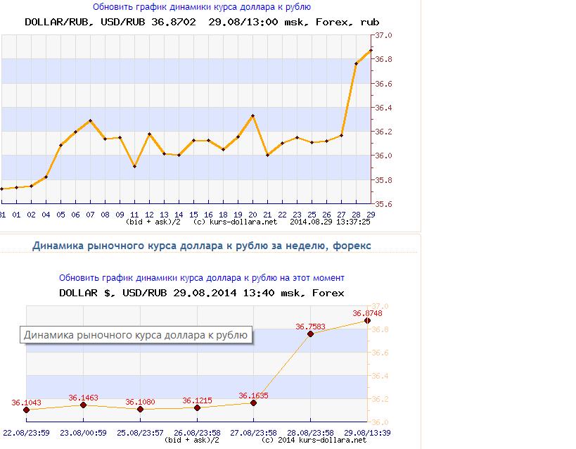 Российский рынок продолжает падение на фоне обострения отношений с Западом из-за ситуации в Украине - Цензор.НЕТ 5285