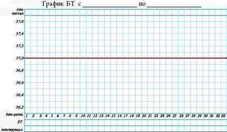 Розраховуємо календар овуляції за допомогою графіка базальної температури