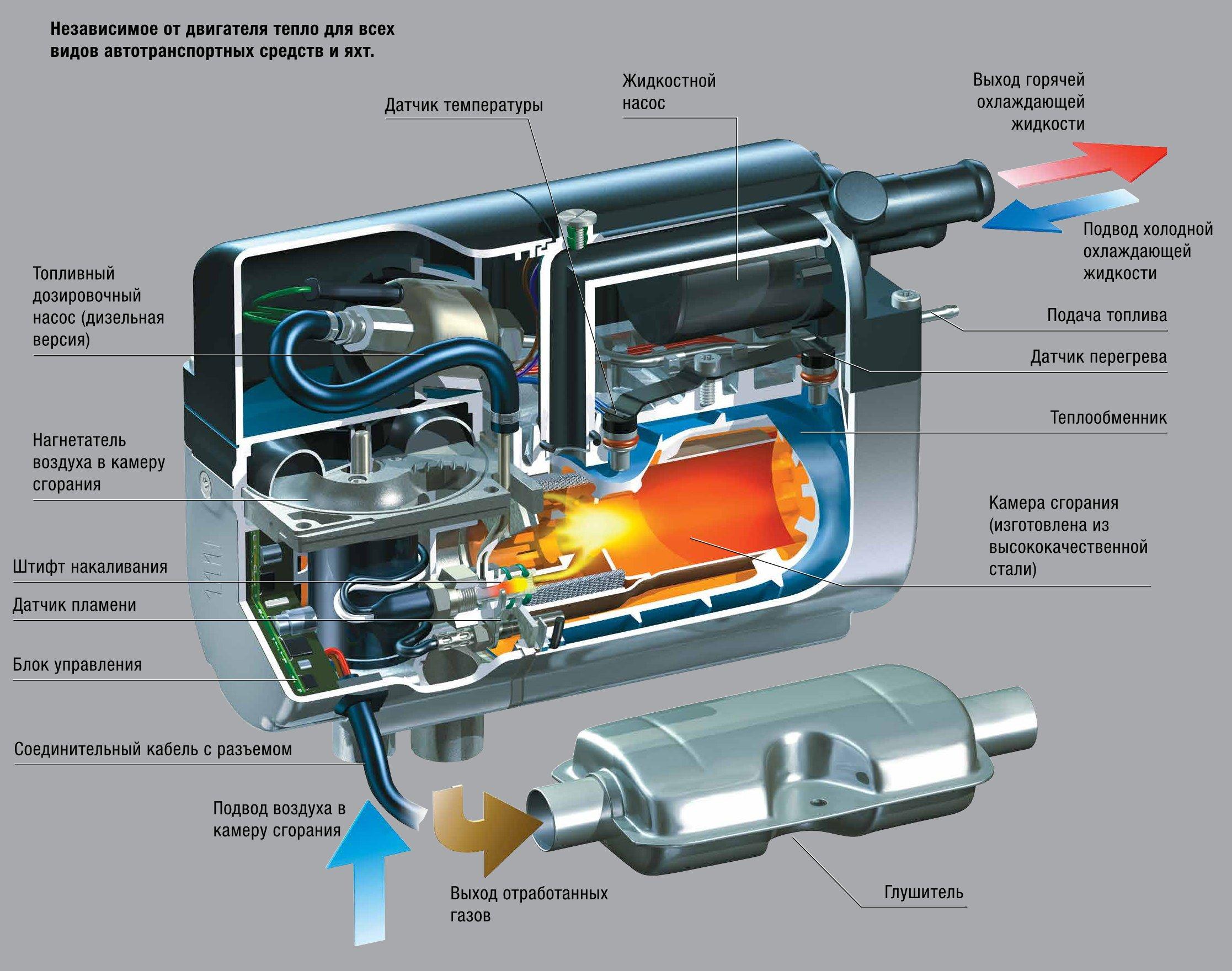 Автономный предпусковые подогреватели двигателя своими руками
