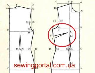 Выкройки платьев с выточкой на груди