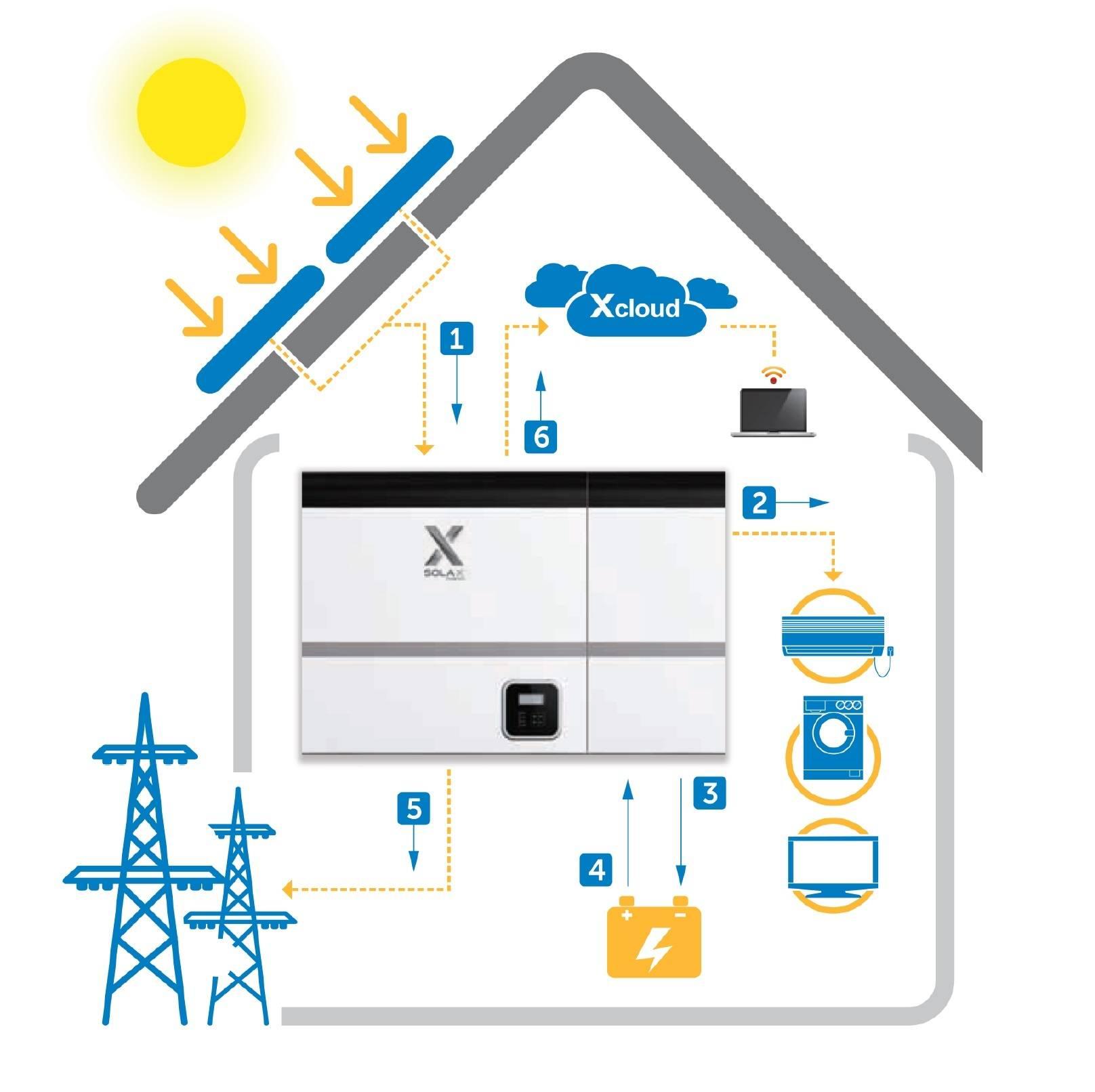 Как работает солнечная система для дома, Солакс инвертор, инвертор Солакс