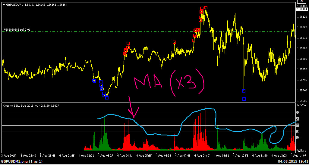 Индикатор forex killer сравнение торговых площадок forex