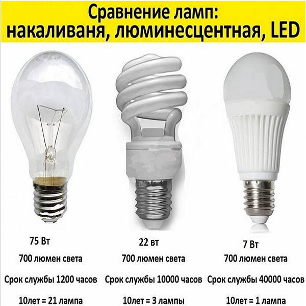 Самые яркие энергосберегающие лампы