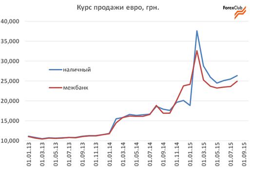 доллара график курс 2015 украина
