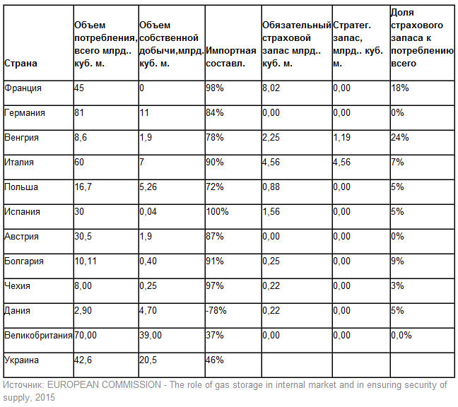 Новые требования по страховому запасу газа в Украине - драконовские в сравнении с европейскими, - эксперт