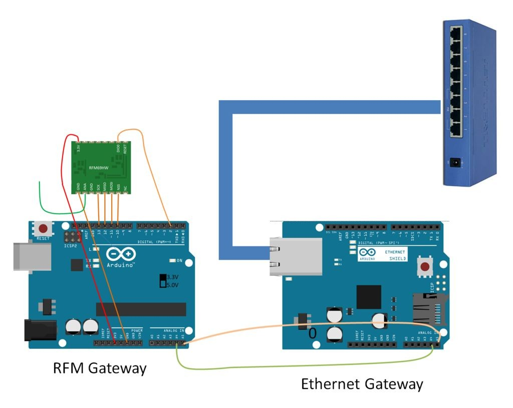 Hardware network-infrastructure for a fully-arduino
